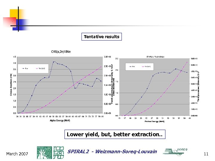 Tentative results Lower yield, but, better extraction. . March 2007 SPIRAL 2 - Weizmann-Soreq-Louvain
