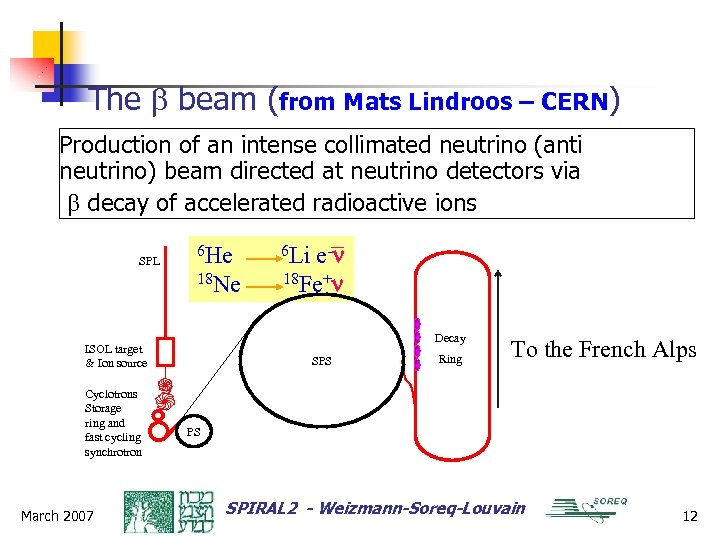 The b beam (from Mats Lindroos – CERN) Production of an intense collimated neutrino