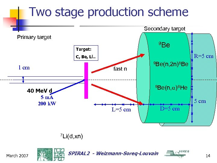 Two stage production scheme Secondary target Primary target 9 Be Target: R=5 cm C,