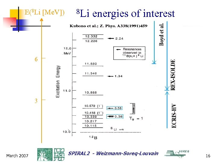 E(8 Li [Me. V]) 8 Li energies of interest 6 3 March 2007 SPIRAL