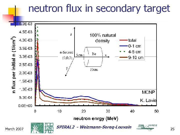 neutron flux in secondary target 100% natural density MCNP K. Lavie March 2007 SPIRAL