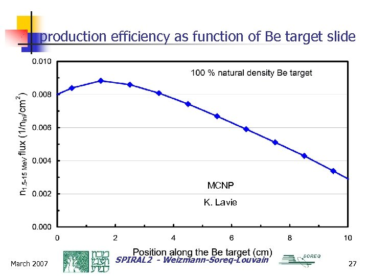 production efficiency as function of Be target slide MCNP K. Lavie March 2007 SPIRAL