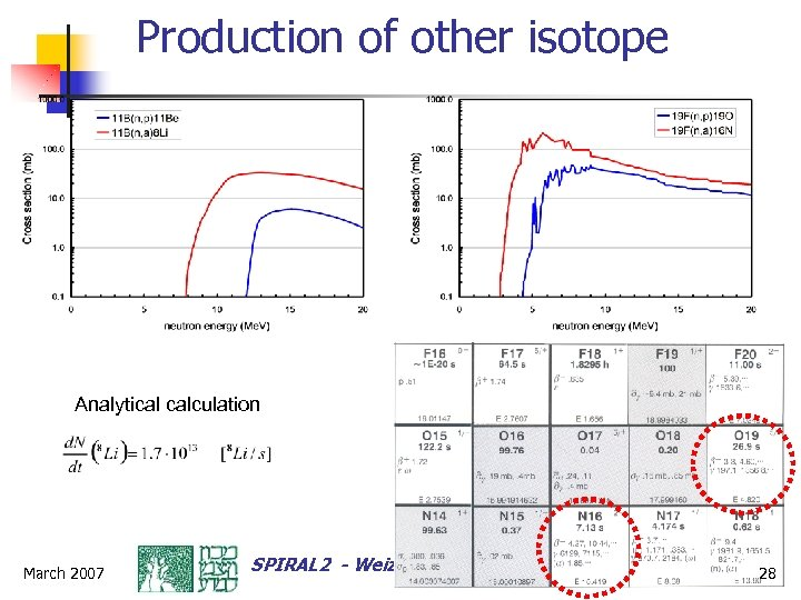 Production of other isotope Analytical calculation March 2007 SPIRAL 2 - Weizmann-Soreq-Louvain 28