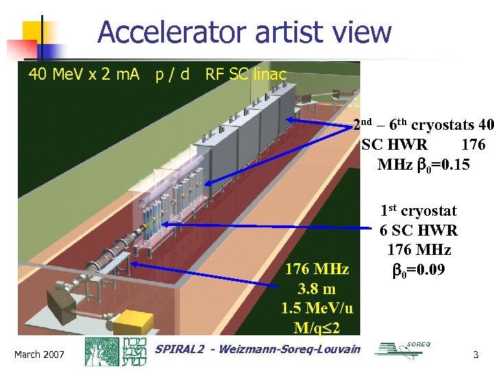 Accelerator artist view 40 Me. V x 2 m. A p / d RF
