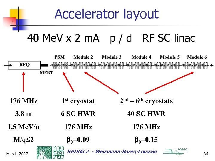 Accelerator layout 40 Me. V x 2 m. A p / d RF SC