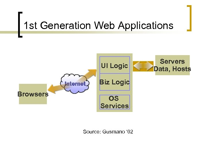1 st Generation Web Applications UI Logic Biz Logic Browsers OS Services Source: Gusmano