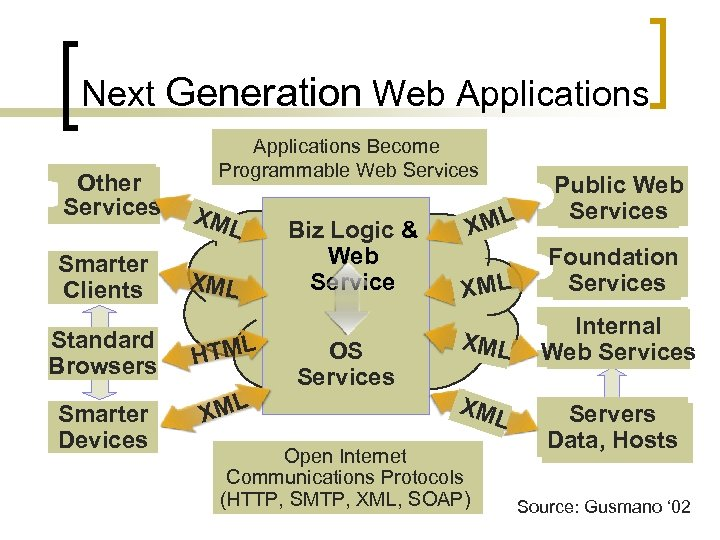 Next Generation Web Applications Other Services Smarter Clients Applications Become Programmable Web Services XM