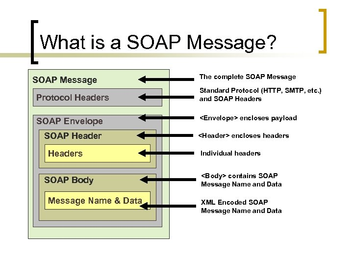 What is a SOAP Message? SOAP Message The complete SOAP Message Protocol Headers Standard