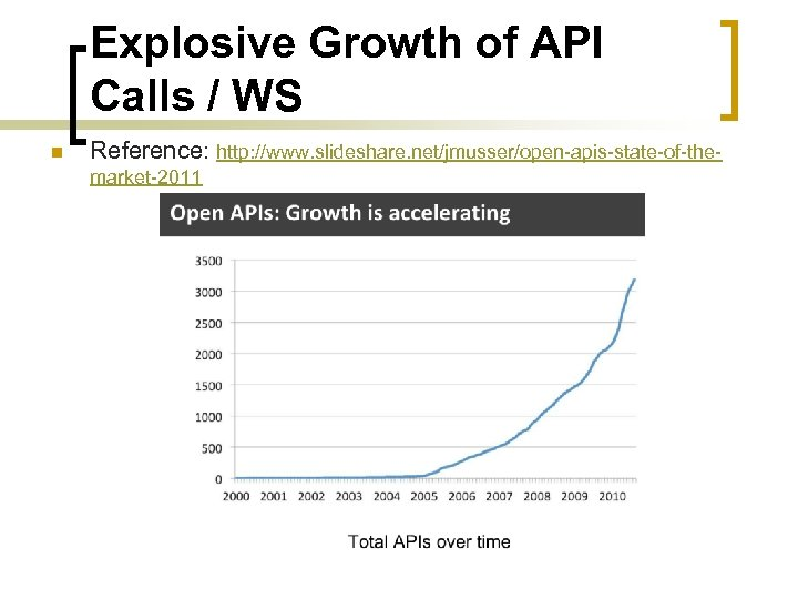 Explosive Growth of API Calls / WS n Reference: http: //www. slideshare. net/jmusser/open-apis-state-of-themarket-2011