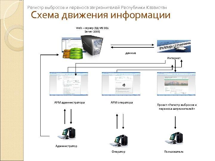 Регистр выбросов и переноса загрязнителей Республики Казахстан Схема движения информации Web – сервер (БД