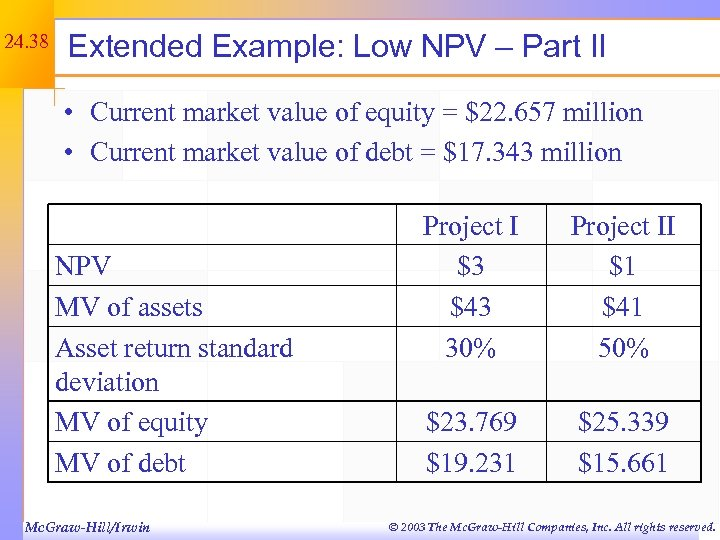 24. 38 Extended Example: Low NPV – Part II • Current market value of