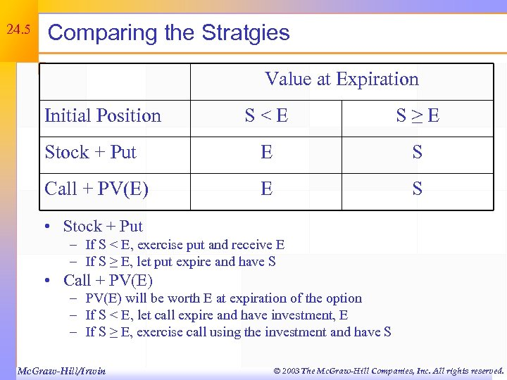 24. 5 Comparing the Stratgies Value at Expiration Initial Position S<E S≥E Stock +