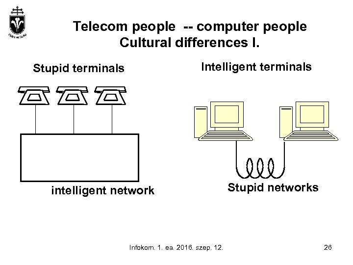 Telecom people -- computer people Cultural differences I. Intelligent terminals Stupid terminals intelligent network