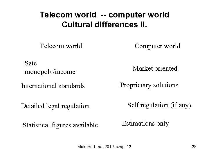 Telecom world -- computer world Cultural differences II. Telecom world Computer world Sate monopoly/income