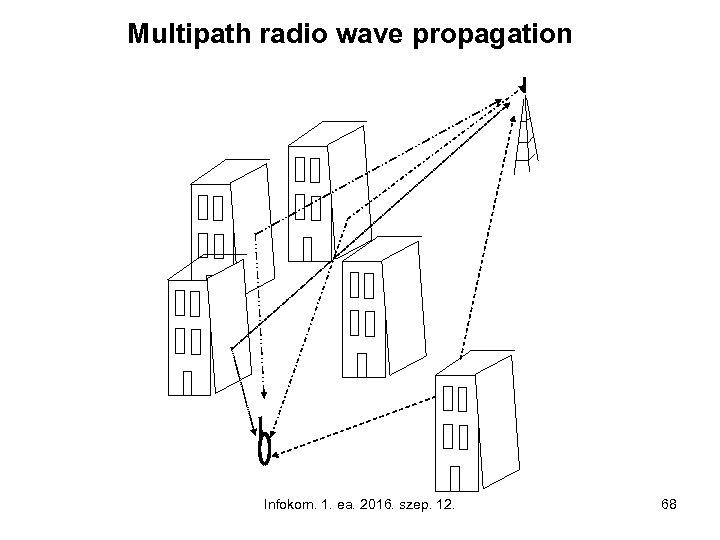 Multipath radio wave propagation Infokom. 1. ea. 2016. szep. 12. 68