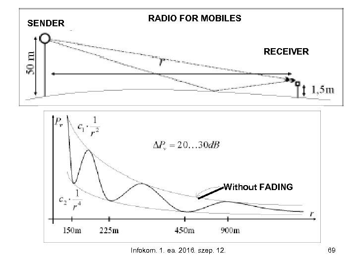 SENDER RADIO FOR MOBILES RECEIVER Without FADING Infokom. 1. ea. 2016. szep. 12. 69