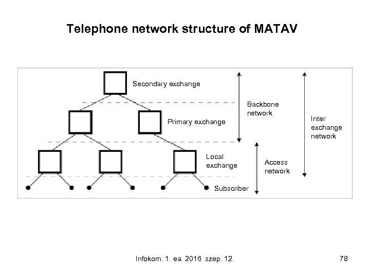 Telephone network structure of MATAV Secondary exchange Backbone network Primary exchange Local exchange Inter