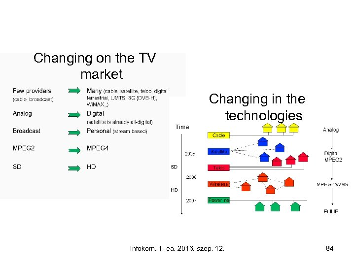 Changing on the TV market Changing in the technologies Infokom. 1. ea. 2016. szep.