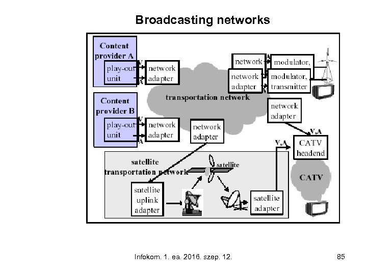 Broadcasting networks Infokom. 1. ea. 2016. szep. 12. 85