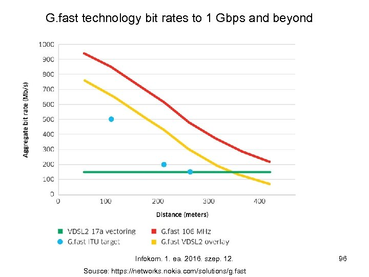 G. fast technology bit rates to 1 Gbps and beyond Infokom. 1. ea. 2016.