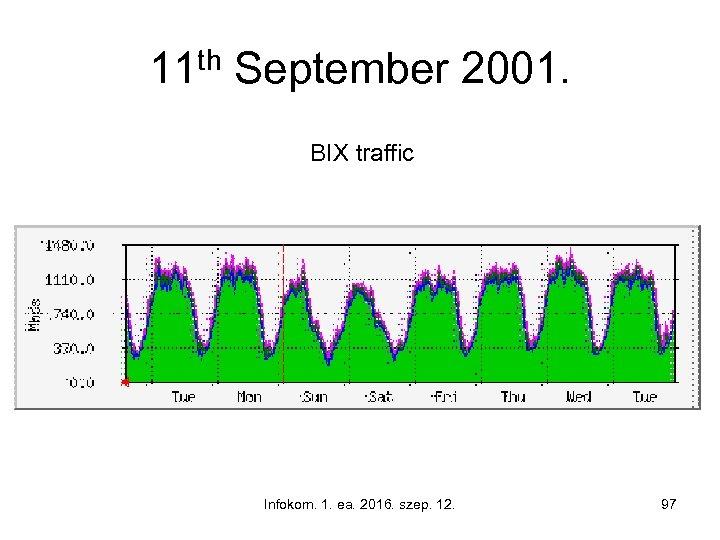 11 th September 2001. BIX traffic Infokom. 1. ea. 2016. szep. 12. 97
