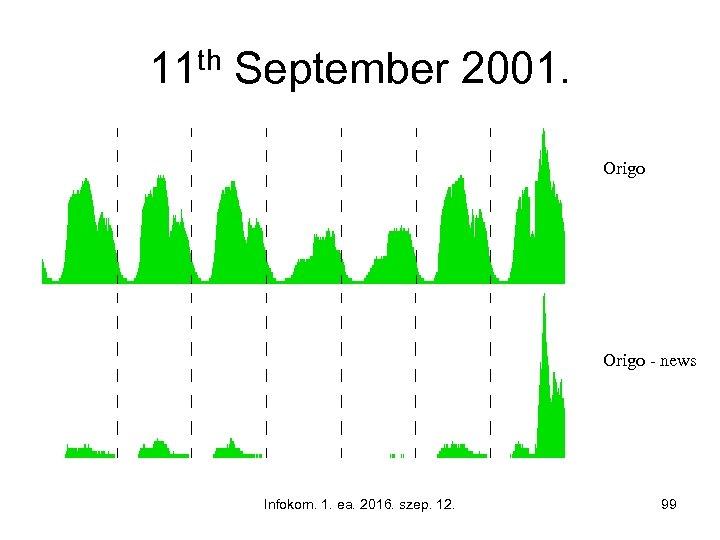 11 th September 2001. Origo - news Infokom. 1. ea. 2016. szep. 12. 99