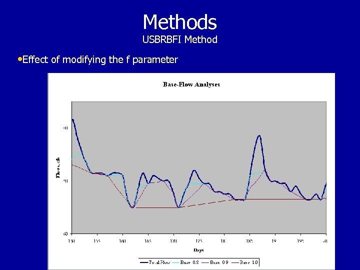 Methods USBRBFI Method • Effect of modifying the f parameter