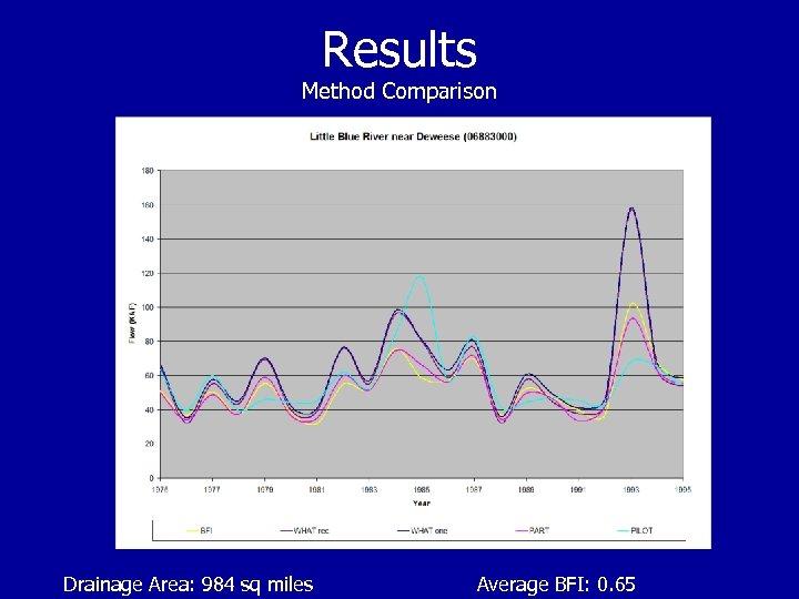 Results Method Comparison Drainage Area: 984 sq miles Average BFI: 0. 65
