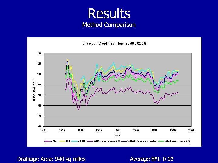Results Method Comparison Drainage Area: 940 sq miles Average BFI: 0. 93