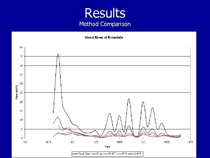 Results Method Comparison