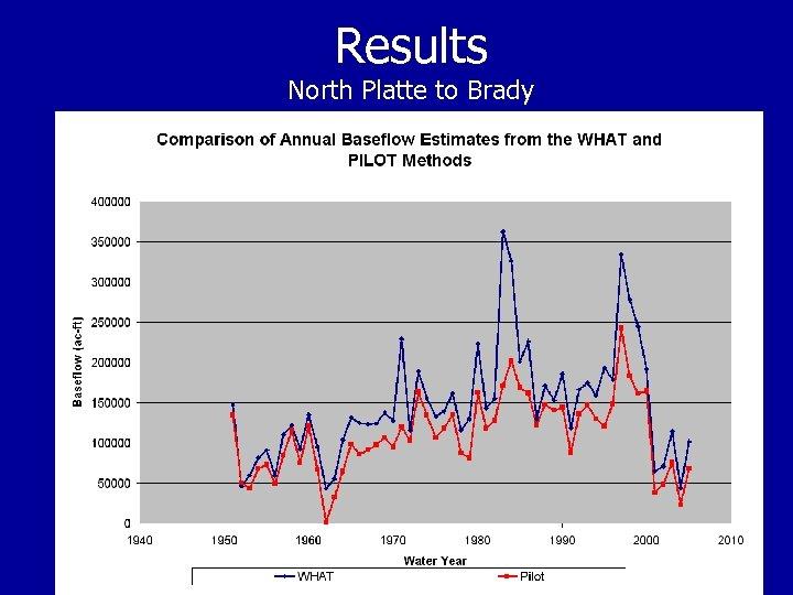 Results North Platte to Brady