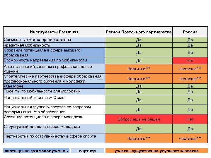 Доступ стран региона Восточного партнерства (Азербайджан, Армения, Беларусь, Грузия, Молдова, Украина) и России к