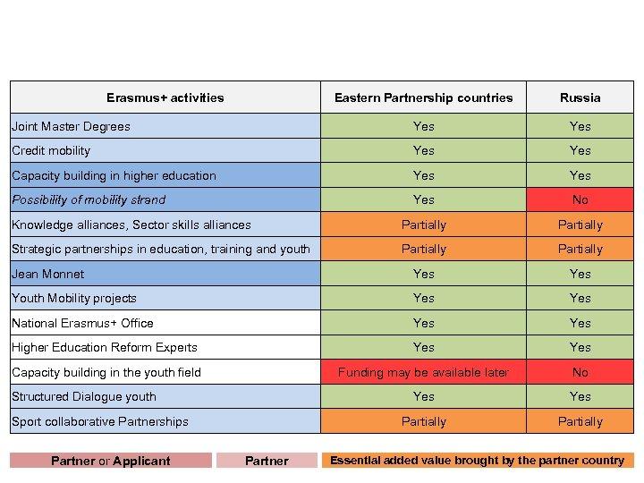 Assess of Eastern Partnership countries (Armenia, Azerbaijan, Belarus, Georgia, Moldova, Ukraine) and Russia to