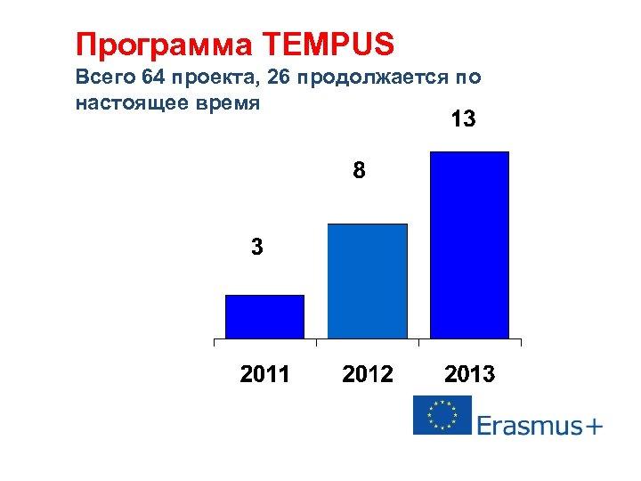 Программа TEMPUS Всего 64 проекта, 26 продолжается по настоящее время
