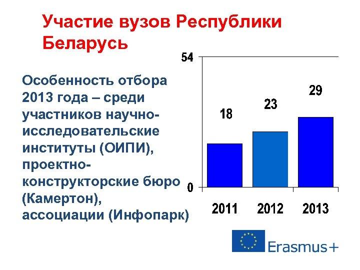 Участие вузов Республики Беларусь Особенность отбора 2013 года – среди участников научноисследовательские институты (ОИПИ),