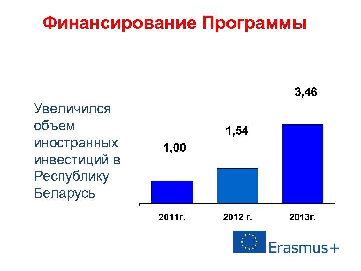 Финансирование Программы Увеличился объем иностранных инвестиций в Республику Беларусь