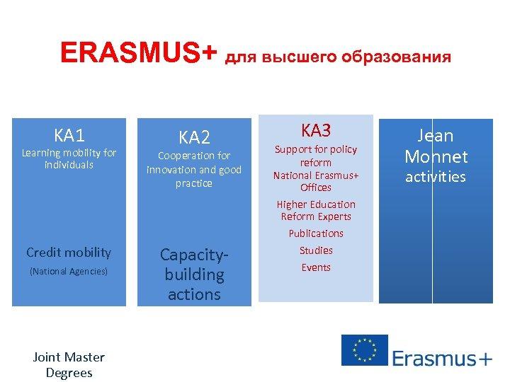 ERASMUS+ для высшего образования KA 1 KA 2 Learning mobility for individuals Cooperation for