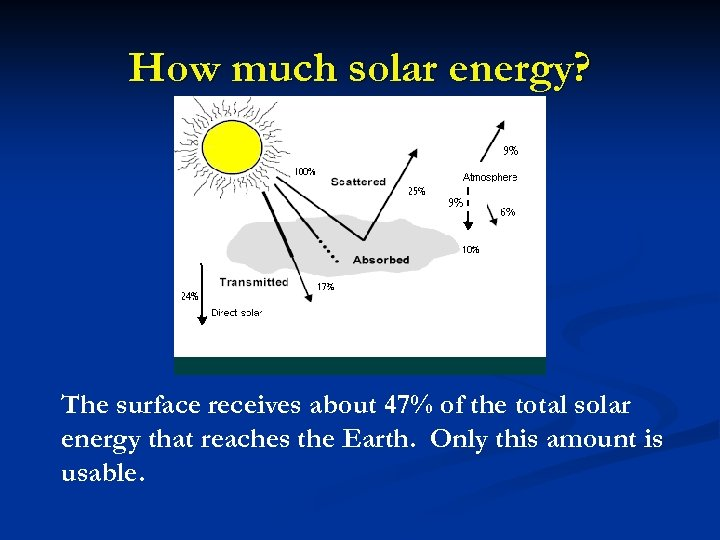 How much solar energy? The surface receives about 47% of the total solar energy