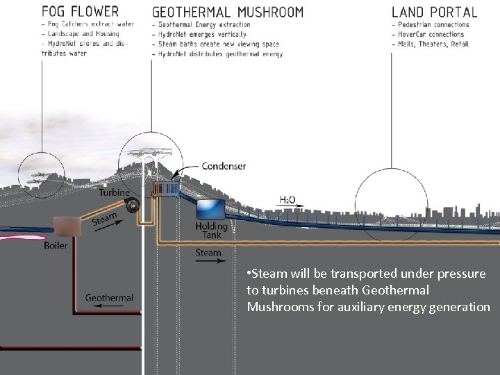 • Steam will be transported under pressure to turbines beneath Geothermal Mushrooms for