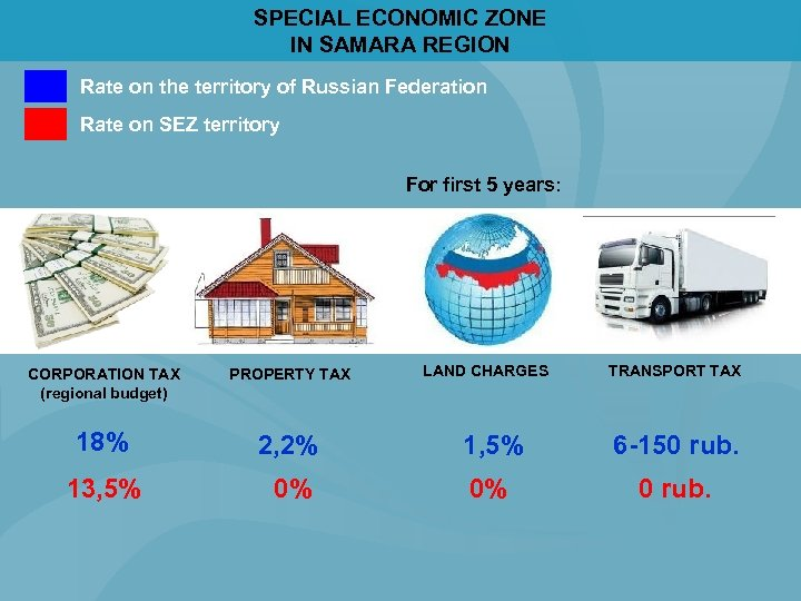 SPECIAL ECONOMIC ZONE IN SAMARA REGION Rate on the territory of Russian Federation Rate
