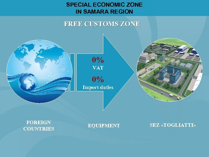 SPECIAL ECONOMIC ZONE IN SAMARA REGION FREE CUSTOMS ZONE 0% VAT 0% Import duties