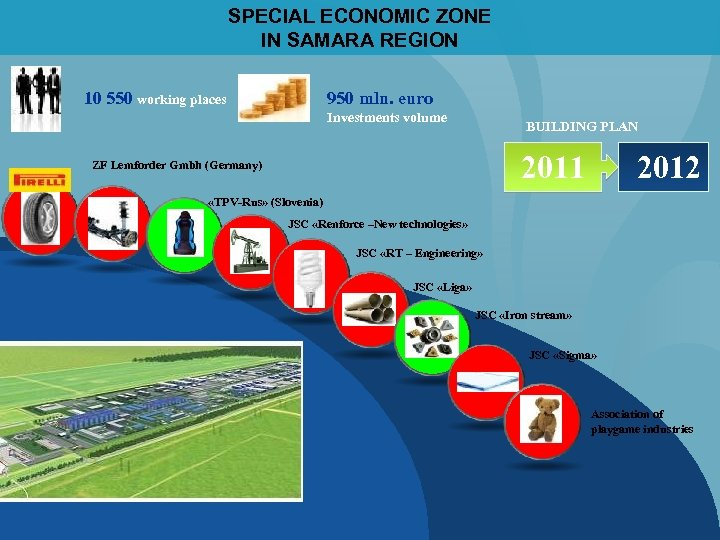 SPECIAL ECONOMIC ZONE IN SAMARA REGION 10 550 working places 950 mln. euro Investments