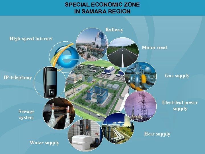 SPECIAL ECONOMIC ZONE IN SAMARA REGION Railway High-speed internet Motor road IP-telephony Sewage system
