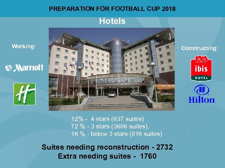 PREPARATION FOR FOOTBALL CUP 2018 Hotels Working: Constructing: 12% - 4 stars (637 suites)