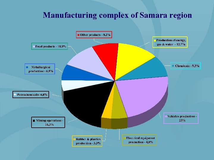 Manufacturing complex of Samara region