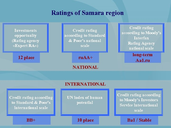 Ratings of Samara region Investments opportunity (Rating agency «Expert RA» ) Credit rating according