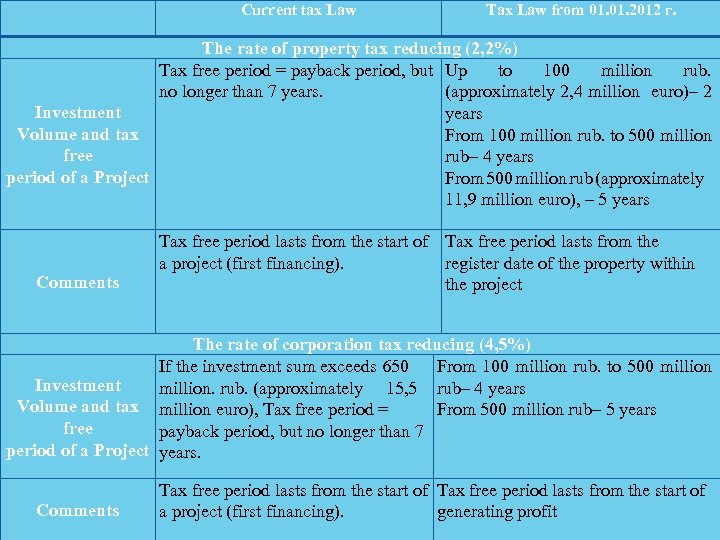 Current tax Law Tax Law from 01. 2012 г. The rate of property tax