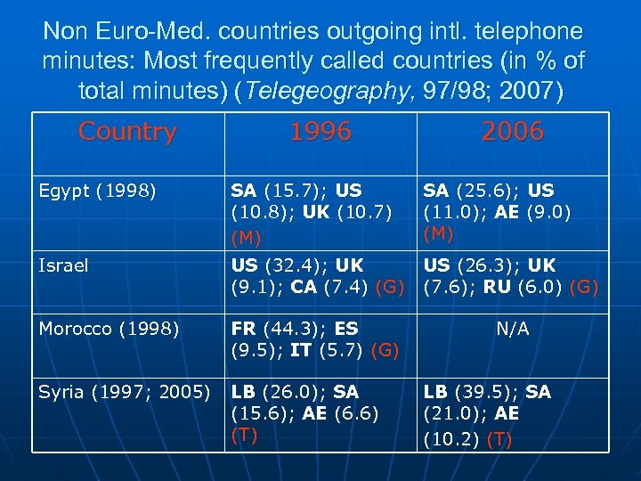 Non Euro-Med. countries outgoing intl. telephone minutes: Most frequently called countries (in % of