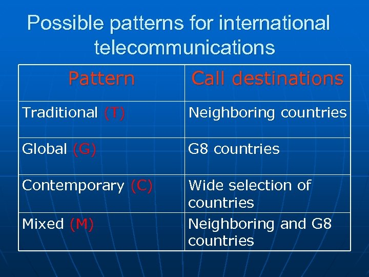 Possible patterns for international telecommunications Pattern Call destinations Traditional (T) Neighboring countries Global (G)