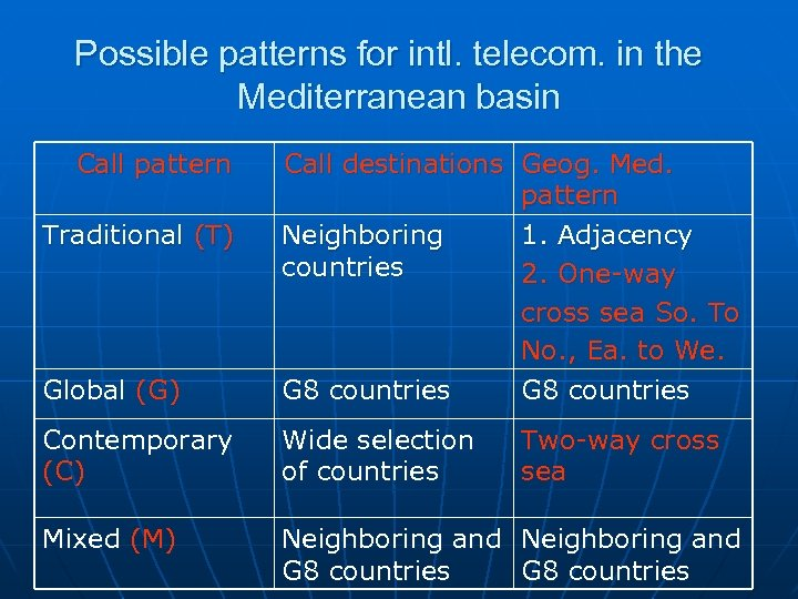 Possible patterns for intl. telecom. in the Mediterranean basin Call pattern Global (G) Call